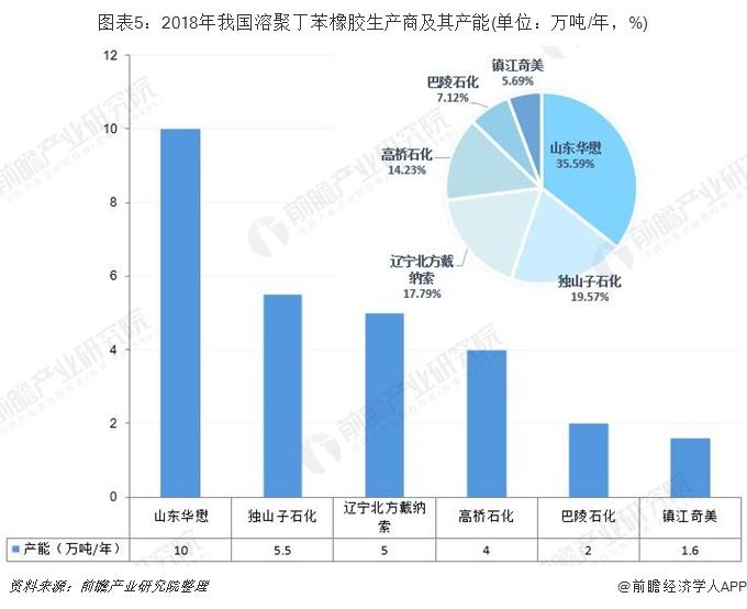 图表5:2018年我国溶聚丁苯橡胶生产商及其产能(单位:万吨/年,%)