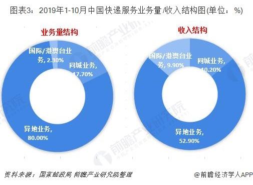 图表3:2019年1-10月中国快递服务业务量/收入结构图(单位:%)
