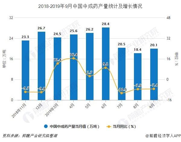 2018-2019年9月中国中成药产量统计及增长情况
