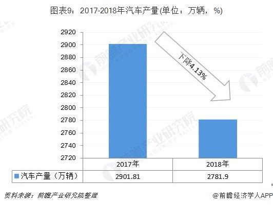 图表9:2017-2018年汽车产量(单位:万辆,%)