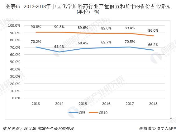 图表6:2013-2018年中国化学原料药行业产量前五和前十的省份占比情况(单位:%)