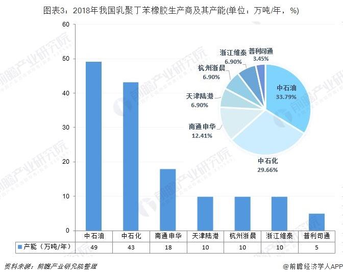 图表3:2018年我国乳聚丁苯橡胶生产商及其产能(单位:万吨/年,%)