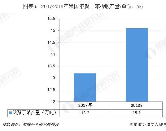 图表6:2017-2018年我国溶聚丁苯橡胶产量(单位:%)
