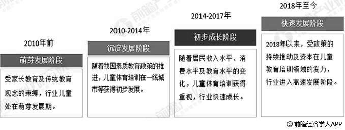 中国儿童体育培训行业发展历程分析情况