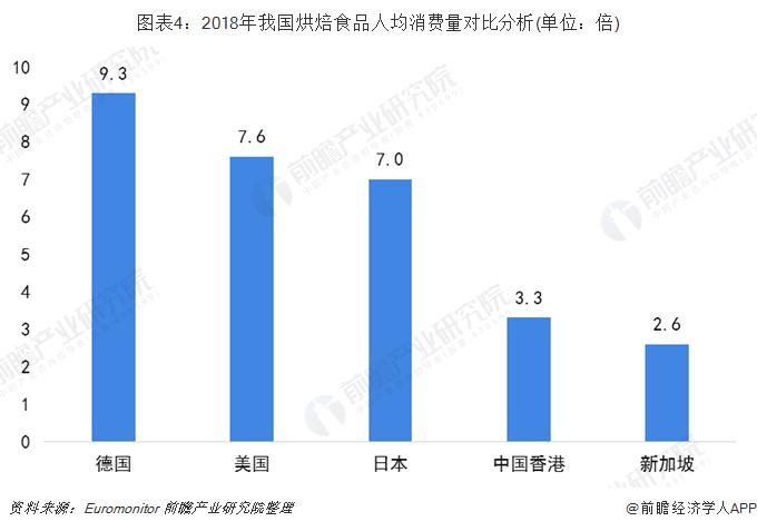 图表4:2018年我国烘焙食品人均消费量对比分析(单位:倍)