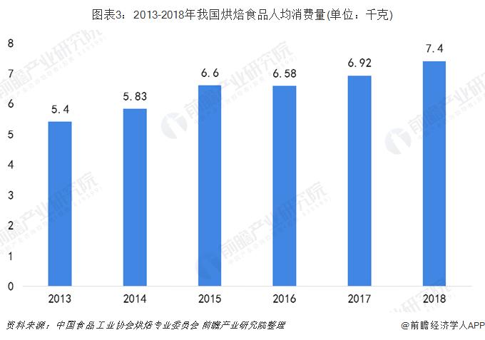 图表3:2013-2018年我国烘焙食品人均消费量(单位:千克)