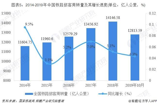 图表5:2014-2019年中国铁路旅客周转量及其增长速度(单位:亿人公里,%)