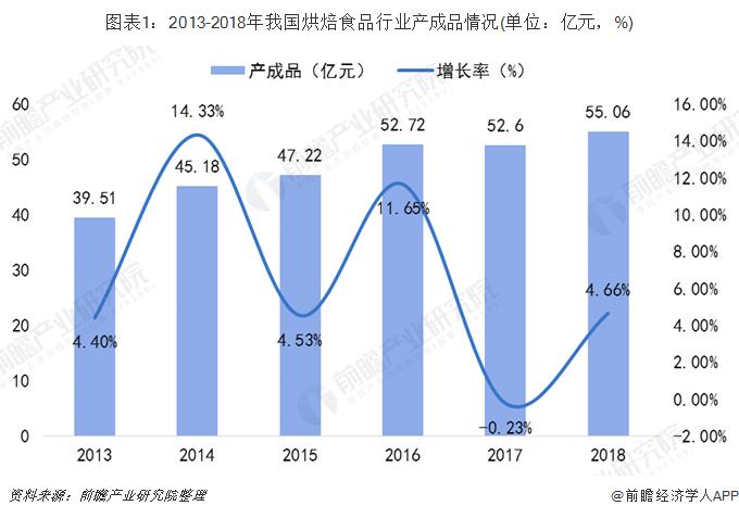 图表1:2013-2018年我国烘焙食品行业产成品情况(单位:亿元,%)