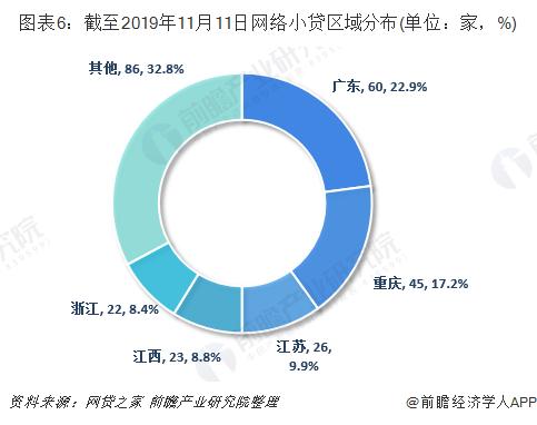 图表6:截至2019年11月11日网络小贷区域分布(单位:家,%)