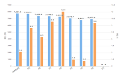 2019年前10月全国铁矿石产量及增长情况分析