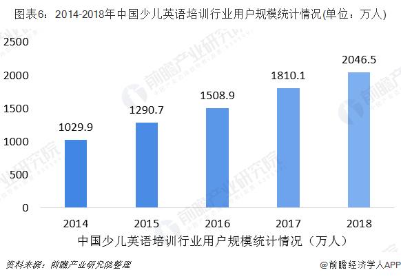 图表6:2014-2018年中国少儿英语培训行业用户规模统计情况(单位:万人)