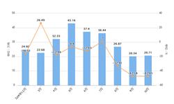 2019年10月北京市水泥产量及增长情况分析