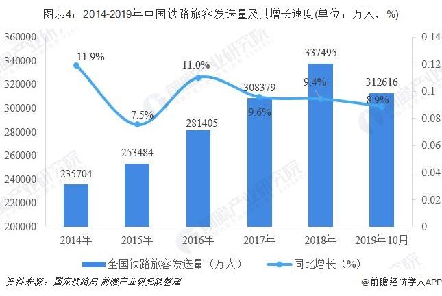 图表4:2014-2019年中国铁路旅客发送量及其增长速度(单位:万人,%)