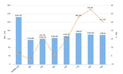 2019年前9月吉林省钢材产量及增长情况分析