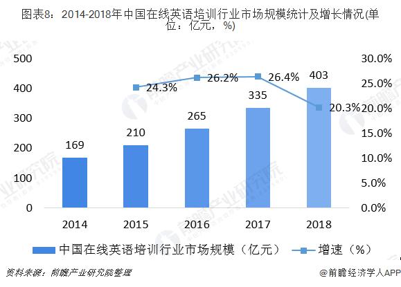 图表8:2014-2018年中国在线英语培训行业市场规模统计及增长情况(单位:亿元,%)