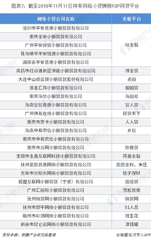 图表7:截至2019年11月11日持有网络小贷牌照P2P网贷平台