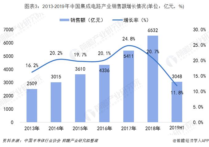 图表3:2013-2019年中国集成电路产业销售额增长情况(单位:亿元,%)