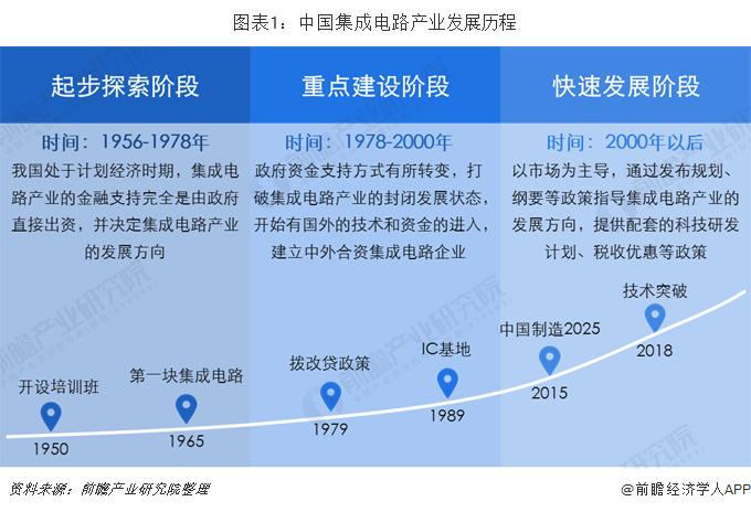图表1:中国集成电路产业发展历程