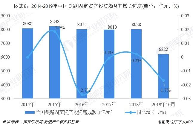 图表8:2014-2019年中国铁路固定资产投资额及其增长速度(单位:亿元,%)