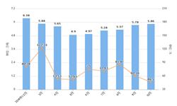 2019年10月天津市铝材产量及增长情况分析