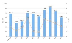 2019年10月我国大豆进口量及金额情况分析