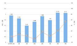 2019年前9月黑龙江省汽车产量及增长情况分析