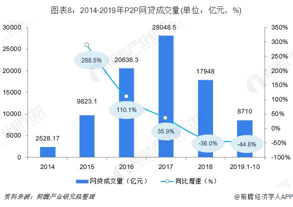 图表8:2014-2019年P2P网贷成交量(单位:亿元,%)