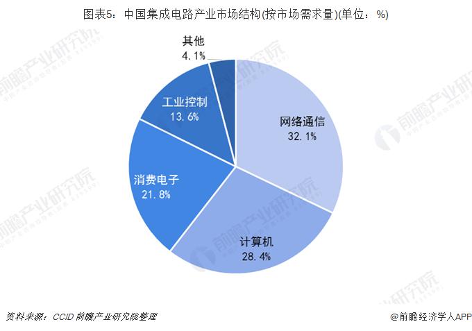图表5:中国集成电路产业市场结构(按市场需求量)(单位:%)