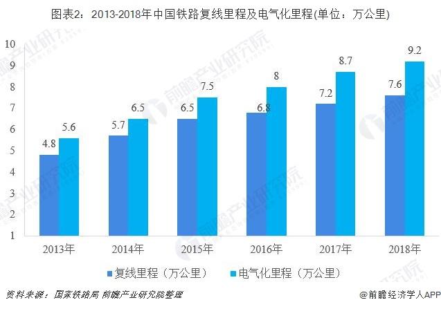 图表2:2013-2018年中国铁路复线里程及电气化里程(单位:万公里)