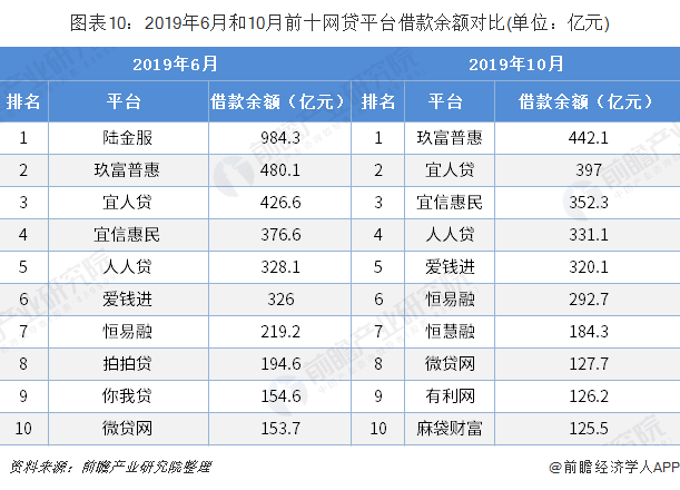 图表10:2019年6月和10月前十网贷平台借款余额对比(单位:亿元)