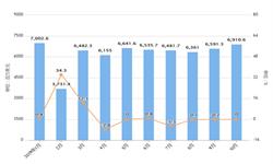 2019年10月我国农产品进口金额及增长情况分析
