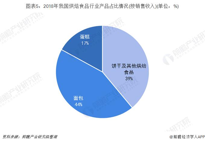 图表5:2018年我国烘焙食品行业产品占比情况(按销售收入)(单位:%)