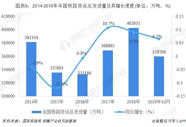 图表6:2014-2019年中国铁路货运总发送量及其增长速度(单位:万吨,%)