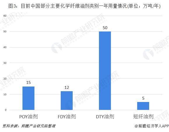 图3:目前中国部分主要化学纤维油剂类别一年用量情况(单位:万吨/年)