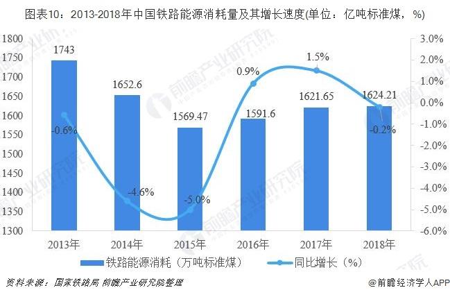图表10:2013-2018年中国铁路能源消耗量及其增长速度(单位:亿吨标准煤,%)