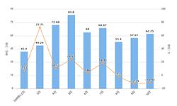 2019年10月天津市水泥产量及增长情况分析