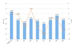 2019年10月北京市合成洗涤剂产量及增长情况分析