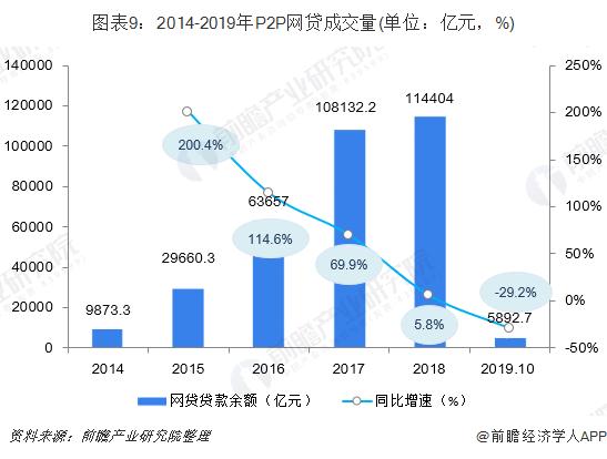 图表9:2014-2019年P2P网贷成交量(单位:亿元,%)