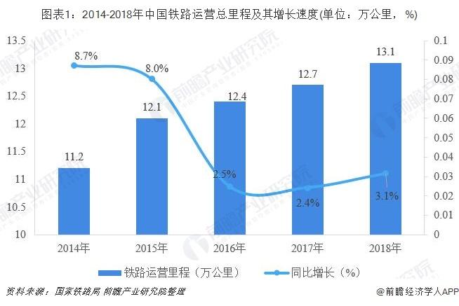 图表1:2014-2018年中国铁路运营总里程及其增长速度(单位:万公里,%)