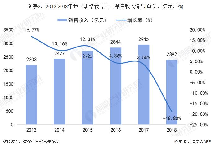 图表2:2013-2018年我国烘焙食品行业销售收入情况(单位:亿元,%)