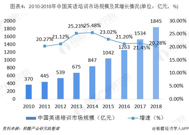图表4:2010-2018年中国英语培训市场规模及其增长情况(单位:亿元,%)