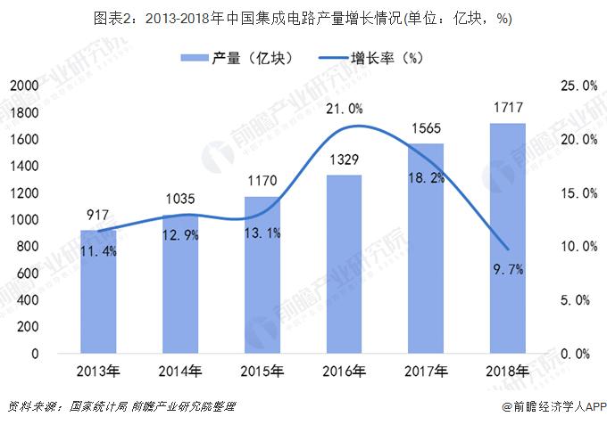 图表2:2013-2018年中国集成电路产量增长情况(单位:亿块,%)