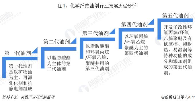 图1:化学纤维油剂行业发展历程分析