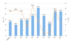 2019年10月佳兆业集团销售面积及金额增长情况分析