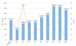 2019年10月我国玩具出口金额及增长情况分析