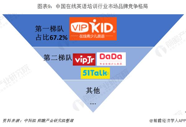 图表9:中国在线英语培训行业市场品牌竞争格局