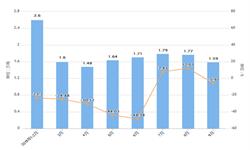 前9月湖北省化学农药原药产量及增长情况分析