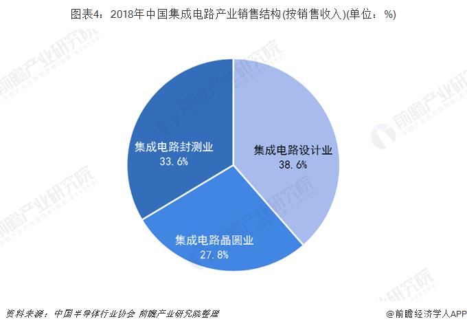 图表4:2018年中国集成电路产业销售结构(按销售收入)(单位:%)