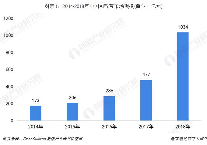 图表1:2014-2018年中国AI教育市场规模(单位:亿元)