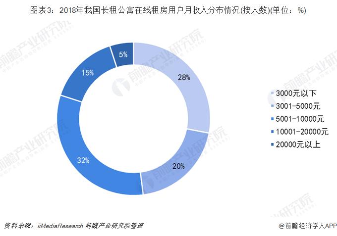 图表3:2018年我国长租公寓在线租房用户月收入分布情况(按人数)(单位:%)